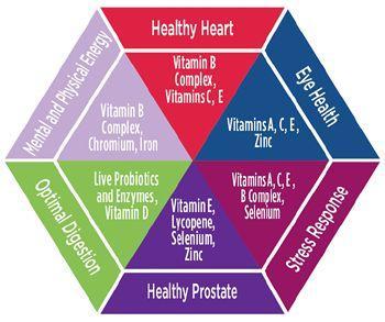 Vitamin Health Chart